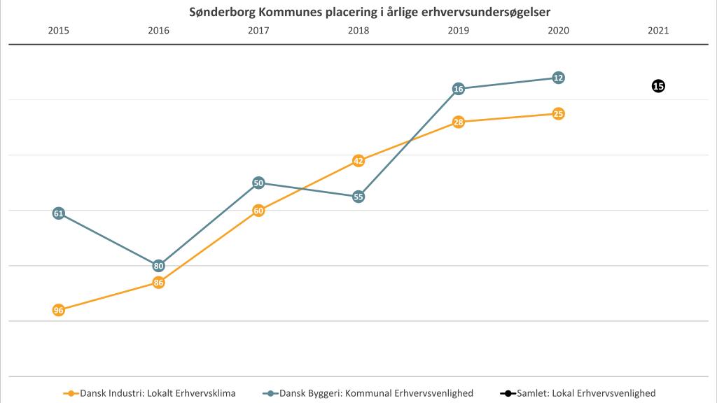 Sønderborg Kommune lander en flot 15. plads for lokal erhvervsvenlighed
